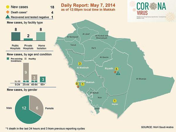 h5n1  saudi arabia  18 new confirmed mers cases at