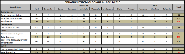 EBOLA DRC - Evolution of the response to the Ebola epidemic in North Kivu and Ituri on Wednesday 7 November 2018