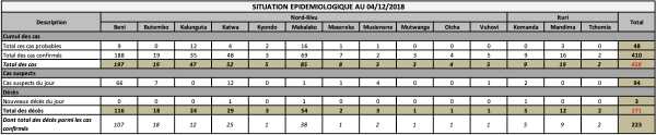 EBOLA DRC - Evolution of the response to the Ebola outbreak in North Kivu and Ituri on Wednesday, December 5, 2018