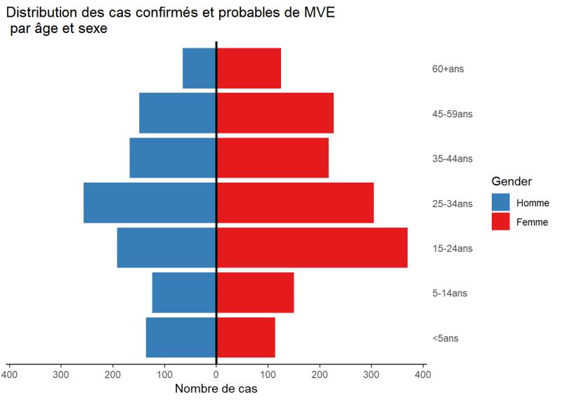 MVE cas