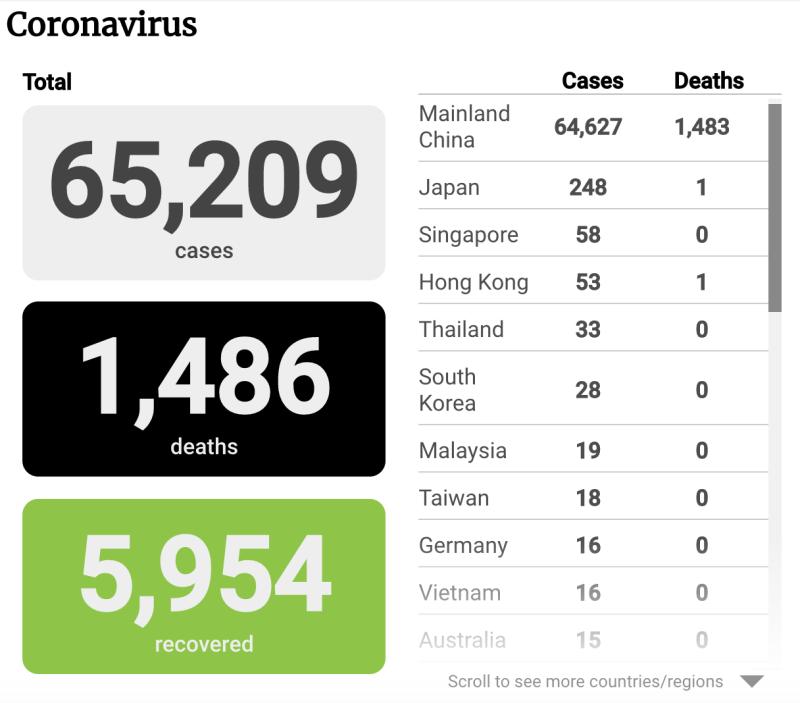 Coronavirus Covid 19 Update: H5N1: COVID-19 Coronavirus Update, February 13
