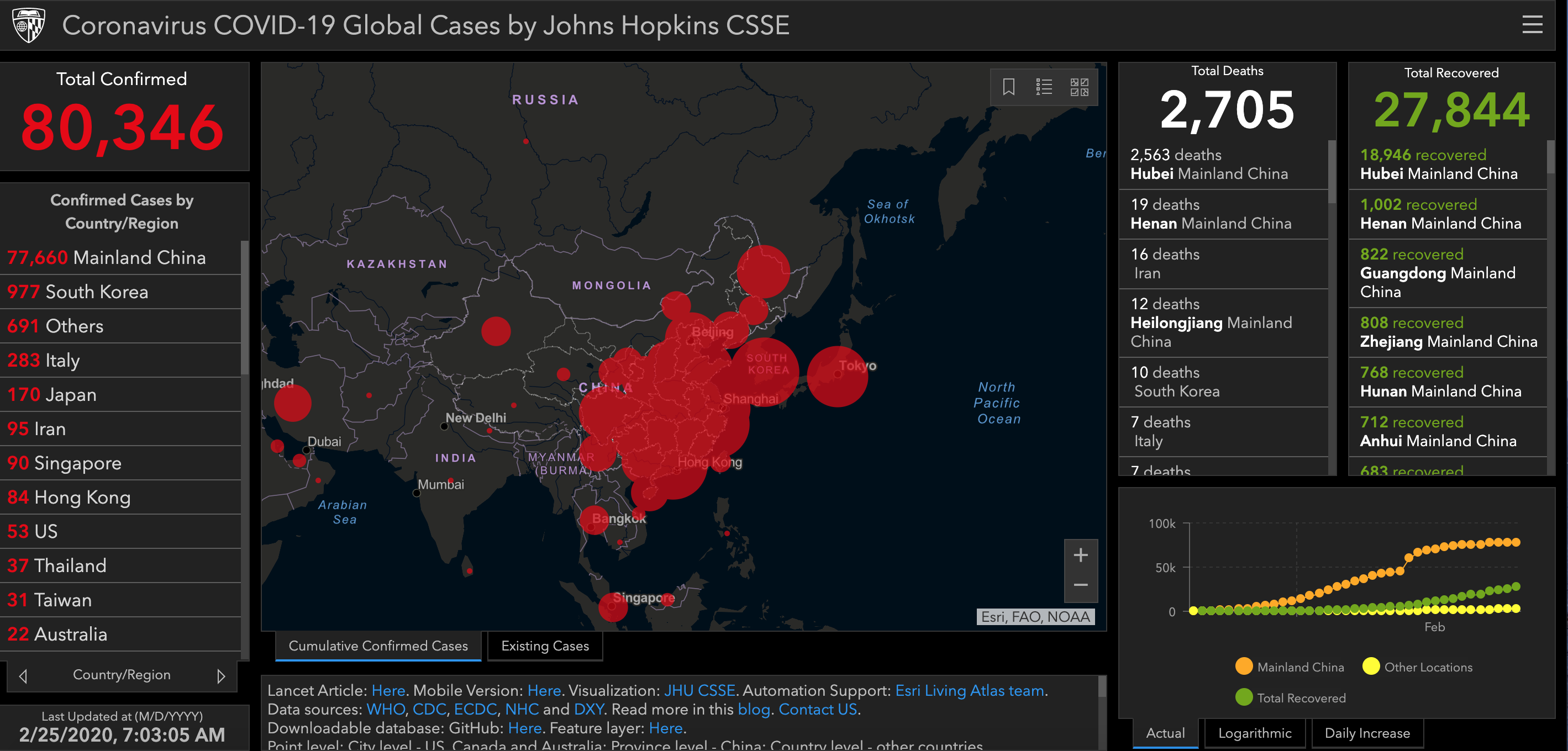 coronavirus 2019-ncov global cases by johns hopkins case