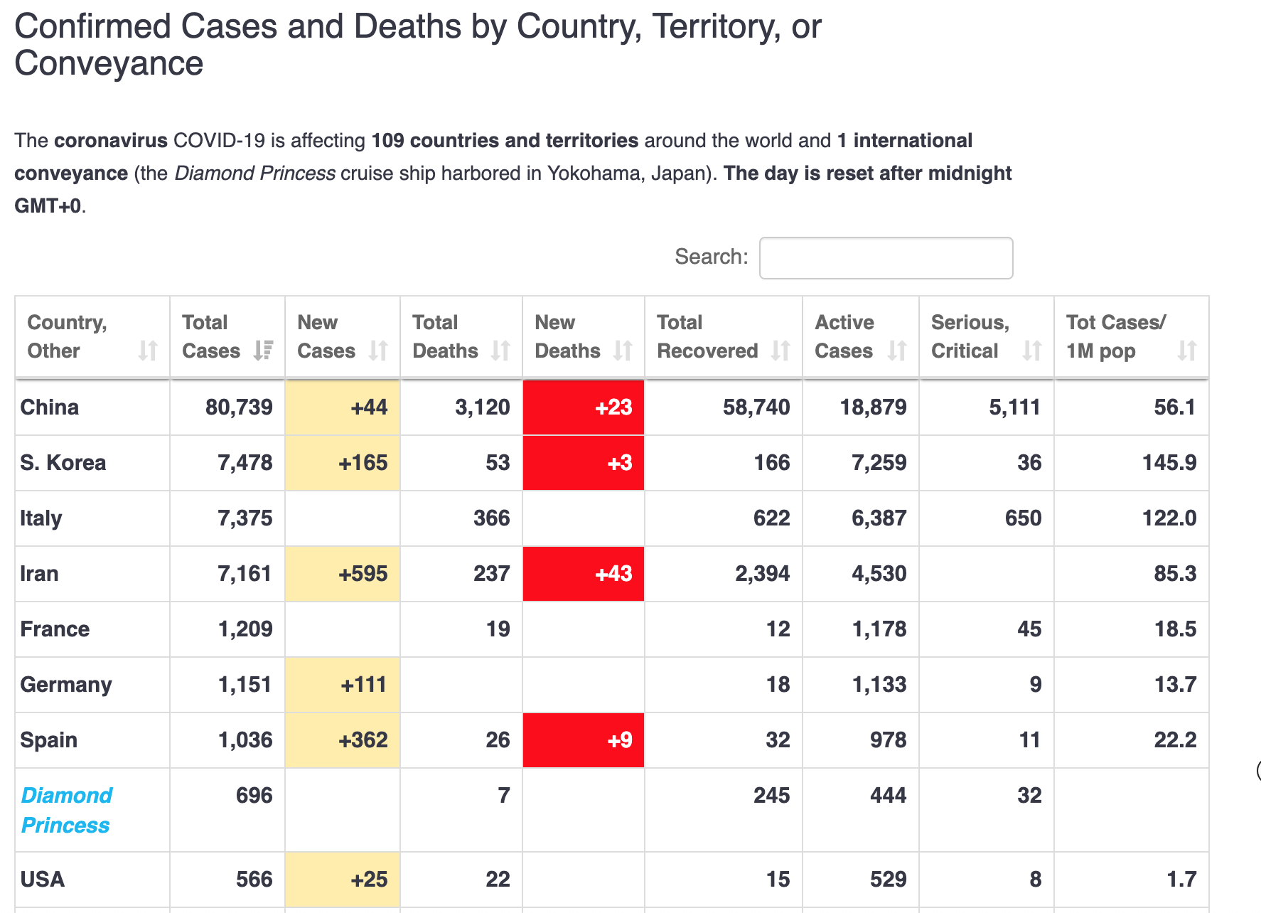 H5n1 Worldometer Coronavirus Update Live 111 645 Cases And 3 884 Deaths From Covid 19
