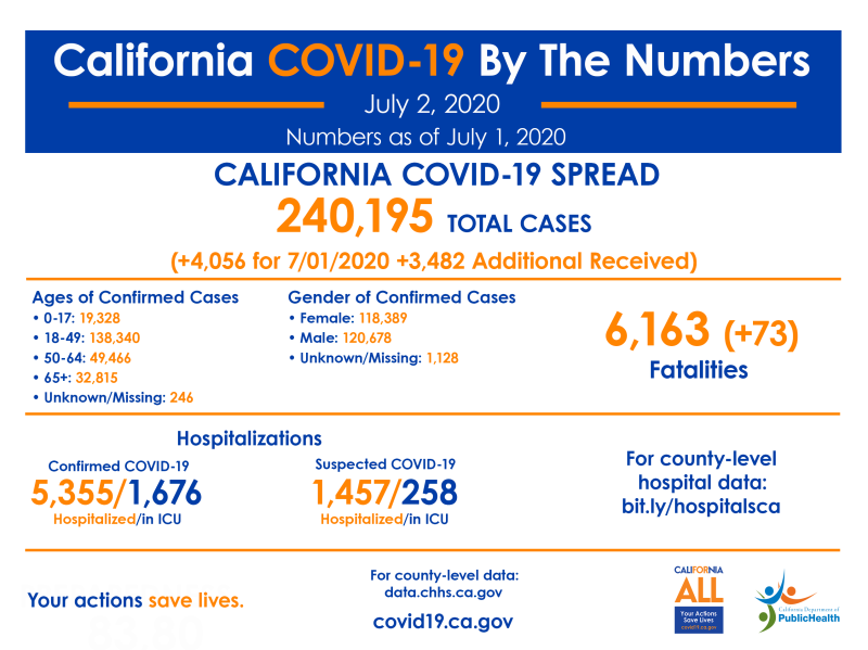 CA_COVID-19_ByTheNumbers_July 2